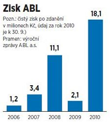 Zisk ABL.
