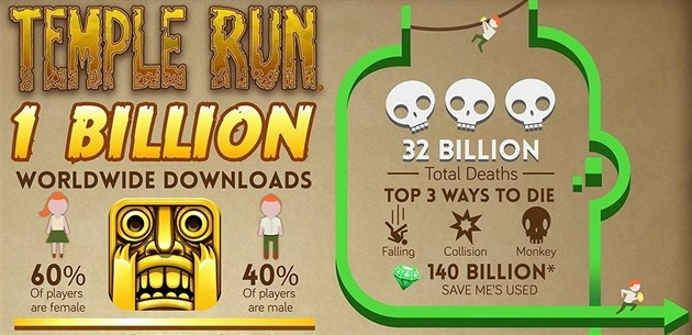 Temple Run 2 v �íslech