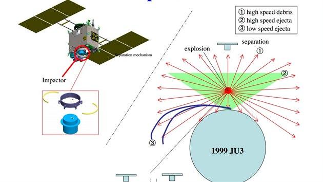 Schematické znázornění vıstřelu japonské sondy Hajabusa 2 na asteroid 1999 JU3