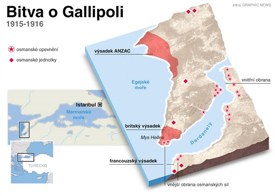 Bitva o Gallipoli