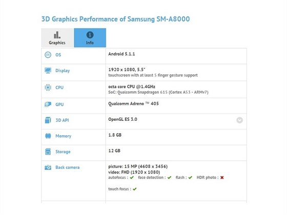 Parametry Samsungu Galaxy A8 odhalil GFXBench