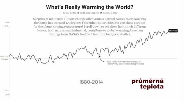 Globální oteplování 2016