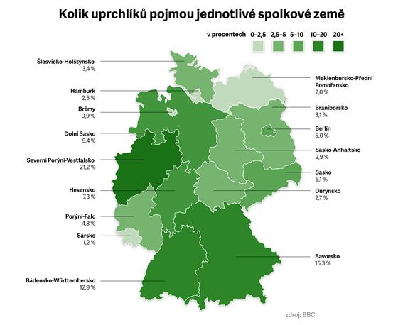 Rozdělení žadatelů o azyl mezi jednotlivé spolkové země Německa.