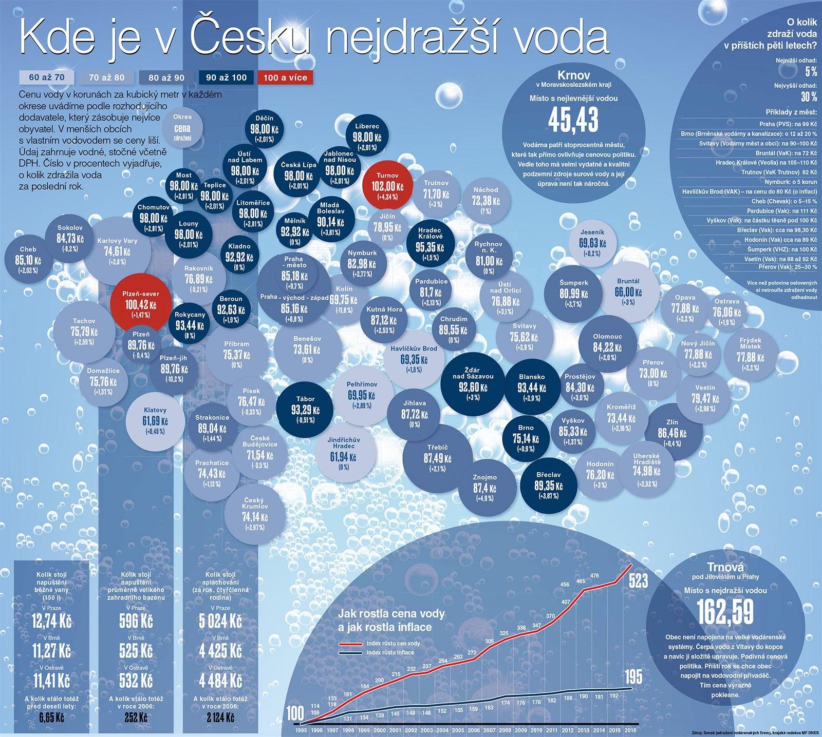 mapa České republiky s ceníkem vody