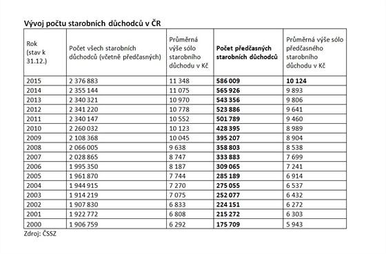 Loni odešlo do předčasného důchodu 29,5 tisíce Čechů a letos o něj požádalo už přes 13,5 tisíce lidí.