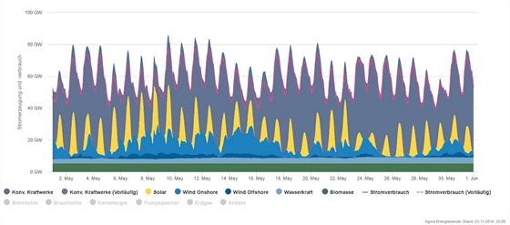 Ukázka průběhu produkce elektřiny v letních měsících (květen), kdy už v ideálních podmínkách dodá kolem poledne slunce téměř všechen potřebný výkon a navíc může i docela foukat.