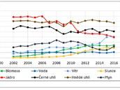 Dosavadní průběh německé Energiewende. Roční výroba různých zdrojů elektřiny v Terawatthodinách v jednotlivých letech. Data převzata z Fraunhofer ISE