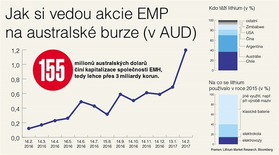 GRAF: Akcie EMP na australské burze, těžba a využití lithia
