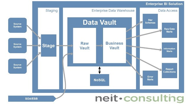 Agilní Business Intelligence & Data Vault 2.0