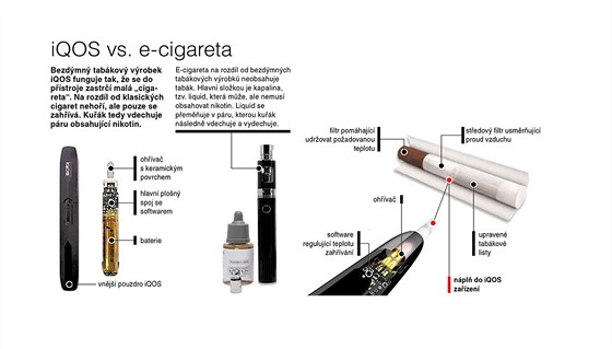 IQOS vs. e-cigareta