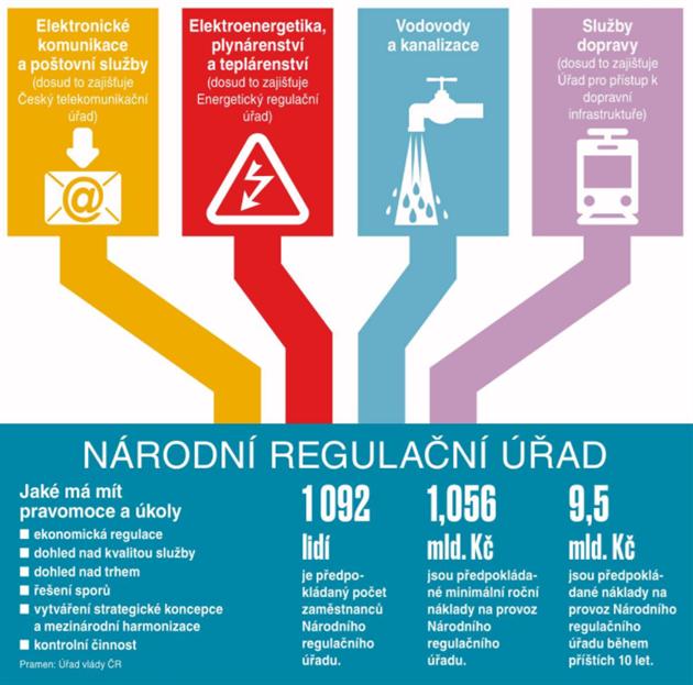 Na co má dohlížet Národní regulační úřad