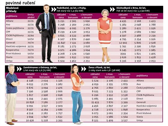 Modelové příklady a nabídka pojišťoven