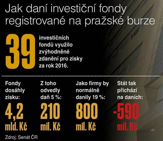 Danění investičních fondů registrovanıch na pražské burze.