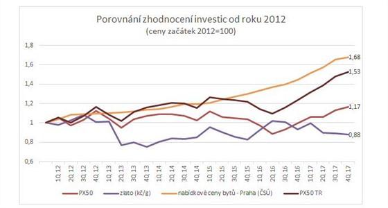 Porovnání zhodnocení investic od roku 2012