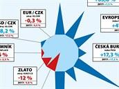 Investiční nástroje a jejich vıvoj v letech 2012-2017.