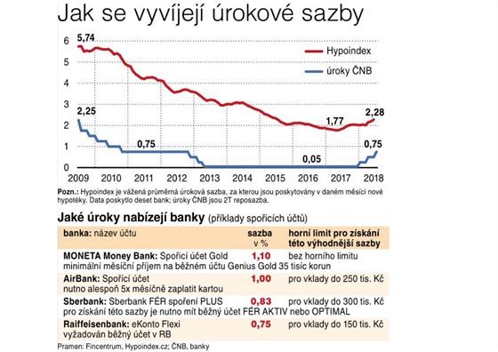 Jak se vyvíjejí úrokové sazby.