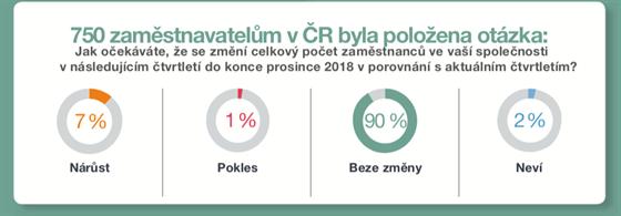 Průzkum ManpowerGroup IV/2018