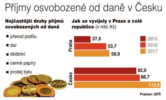 Příjmy osvobozené od daně v Česku.
