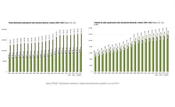 Vıvoj počtu důchodců pobírajících sólo starobní důchod a vıvoj vıše těchto...