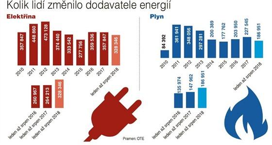 Kolik lidí si změnilo dodavatele energií