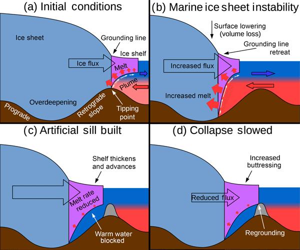 Zeď by plnila dvě funkce: jednak ledovec mohla podpírat a zároveň zabránit...