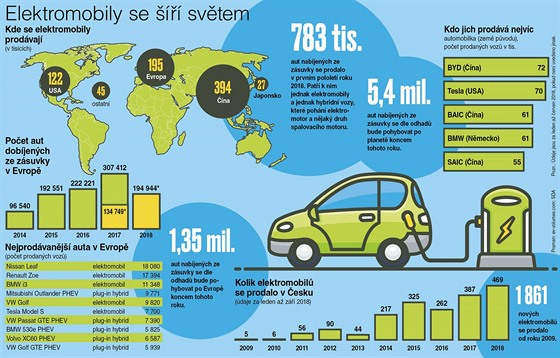 Sales of electric cars in the world