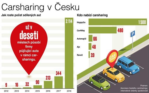 Carsharing v Česku