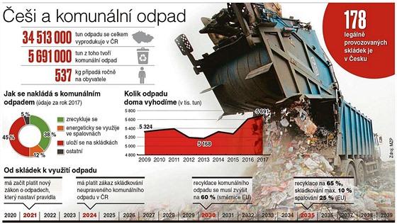 INFOGRAFIKA: Češi a komunální odpad
