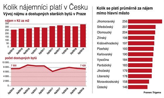 Kolik nájemníci platí v Česku