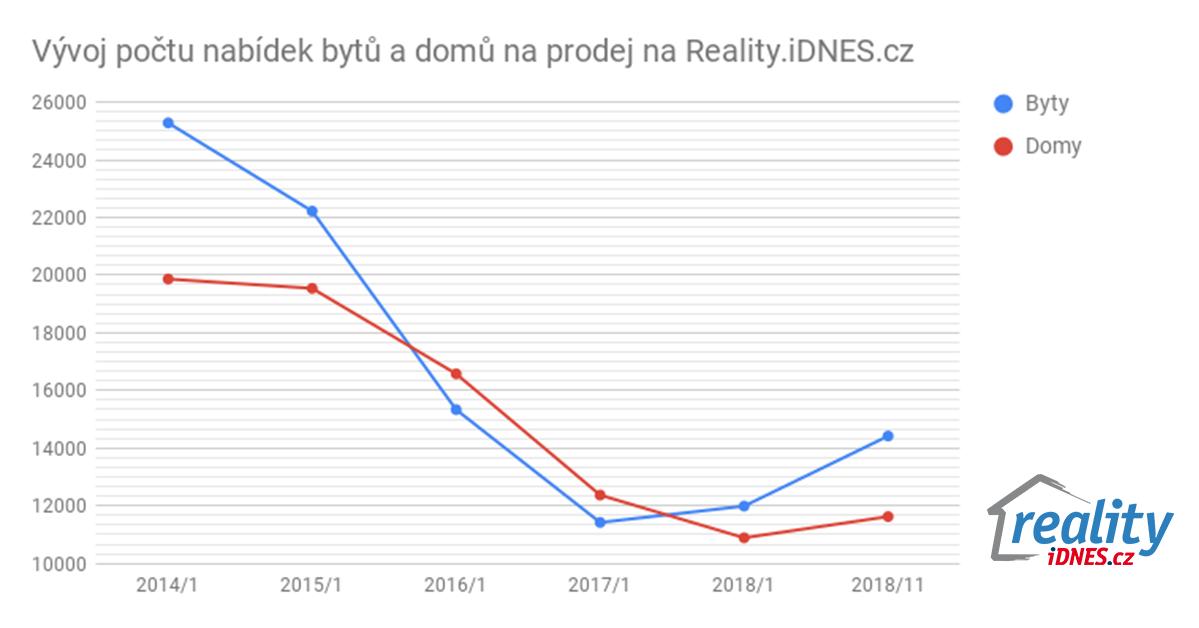 Graf vývoje počtu nabídek bytů a domů na prodej na Reality.iDNES.cz v období od ledna 2014 do listopadu 2018.