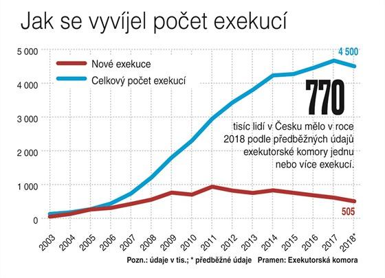 Jak se vyvíjel počet exekucí