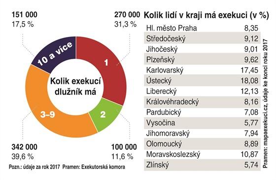 Kolik lidí v kraji má exekuci (v %)