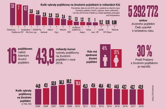 Životní pojištění v Česku