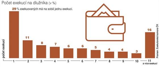 Počet exekucí na dlužníka