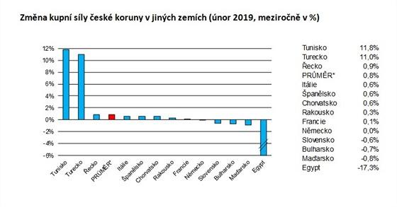 Nejvíce zlevnilo Turecko a Tunisko. Nejcitelněji zdraží Egypt, kde kombinace...