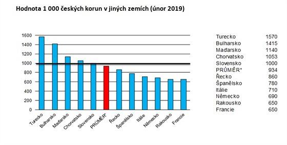 Na pozici nejlevnější země, kde nově stanulo Turecko, si českı turista pořídí...