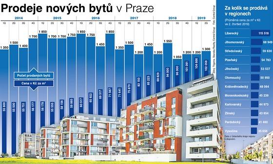 Prodeje novıch bytů v Praze