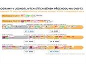 Kde naladit programy při přechodu na novı formát pozemního televizního...