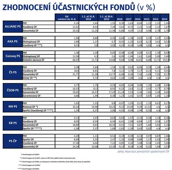 Zhodnocení účastnickıch fondů (v %)