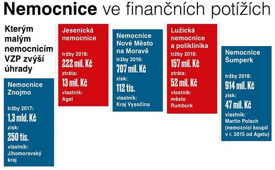 Nemocnice ve finančních potížích