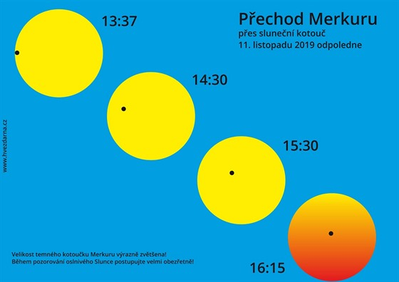 Ilustrace přechodu Merkuru před Sluncem