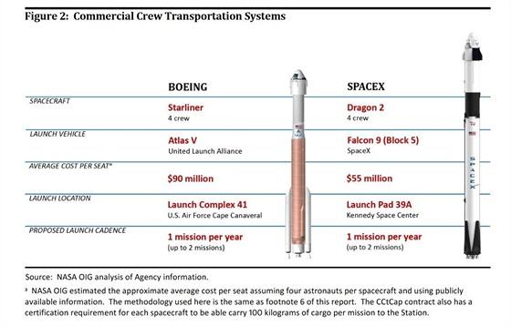 Srovnání lodí soukromıch společností, které mají vozit posádku na ISS.