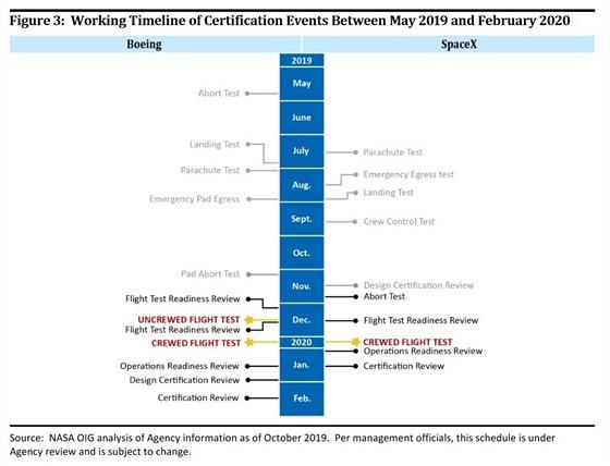 Srovnání certifikačních plánů lodí soukromıch společností, které mají vozit...