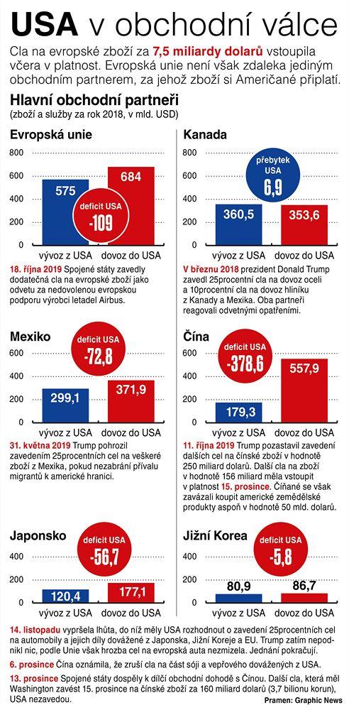Hlavní obchodní partneři USA. Zboží a služby za rok 2018 v mld. USD
