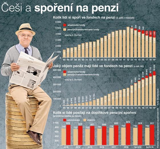 Penzijní spoření - grafika.