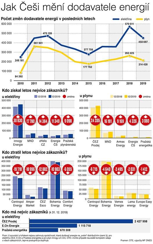 Jak Češi mění dodavatele energií
