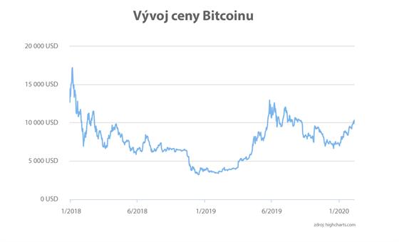 GRAF: Vıvoj ceny Bitcoinu
