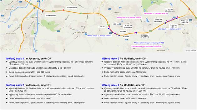Nové úseky měření rychlosti na obchvatu Prahy (D0)