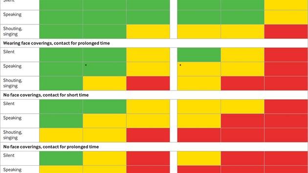 Tabulka zobrazující relativní míru rizika na základě pěti faktorů: prostředí,...