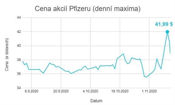 V pondělí se cena akcií Pfizeru vyšplhala na nejvyšší úroveň za poslední rok.